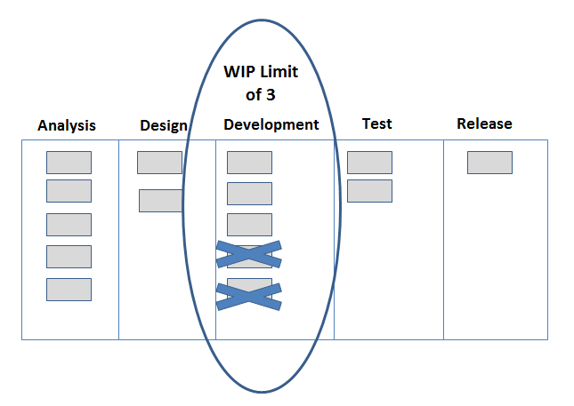 Stages in Project Workflow