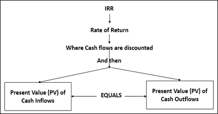definition of npv and irr