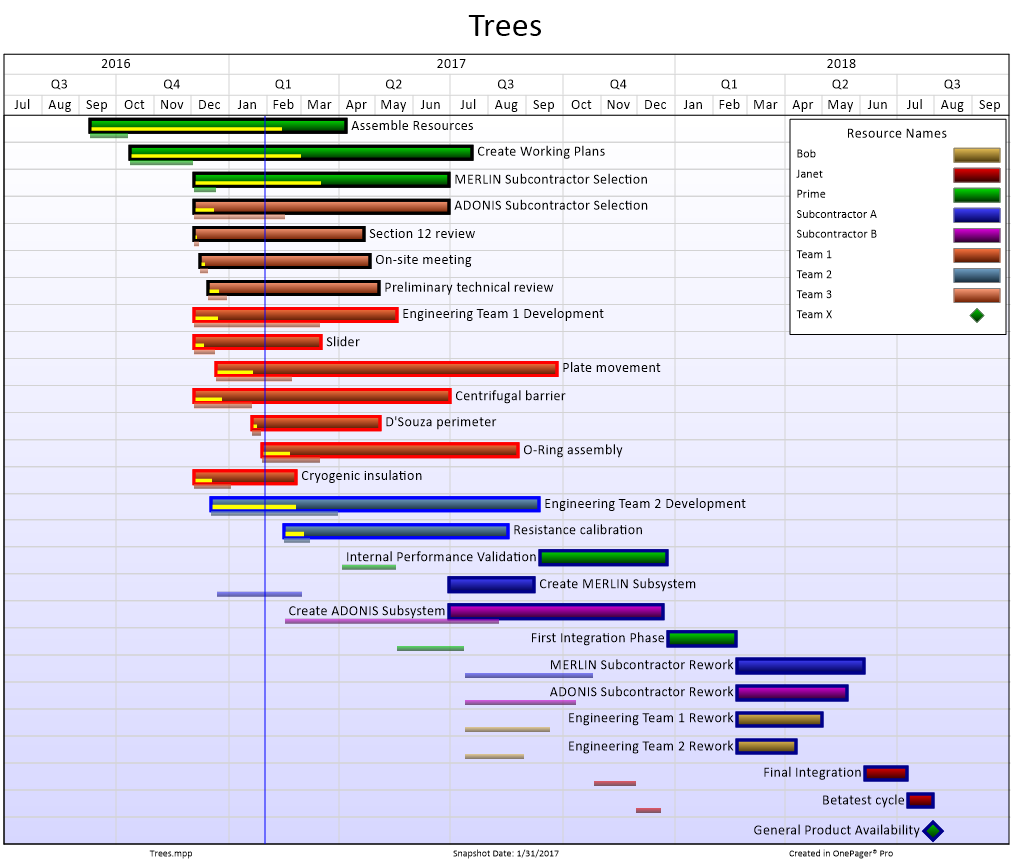 How many colors are too many in your charts mpug visualization expert and professor of computer science at the university of british columbia heres an example gantt chart with more than eight colors nvjuhfo Images